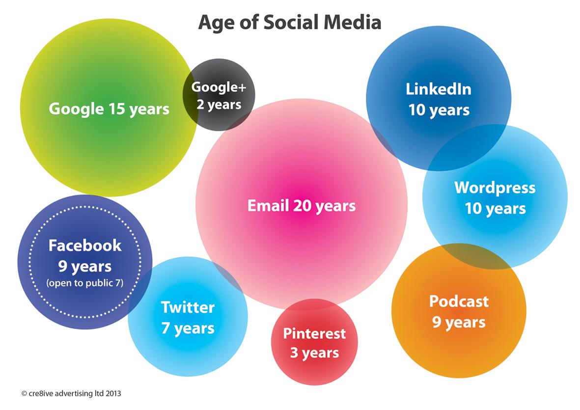 Age of Social Media