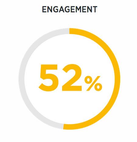 Twitter Business Blog Engagement
