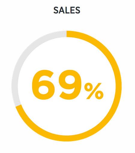 Twitter Business Blog Sales