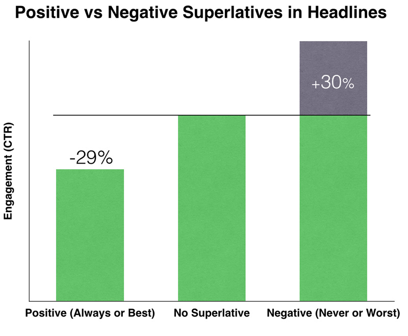 positive vs negative superlatives in headlines